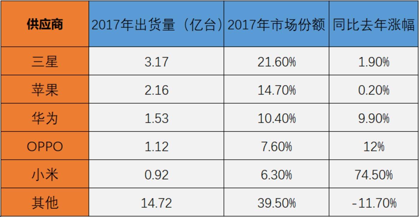 图1:2017年全球五大手机厂商出货量及市场份额,数据来源:IDC(有所整理)