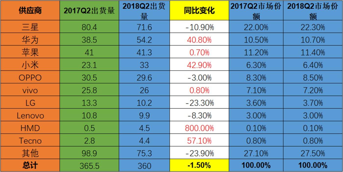 图2:2018Q2全球智能手机市场出货量排名,市场份额,和同比增长,(单位百万台) 数据来源:Counterpoint(有所整理)