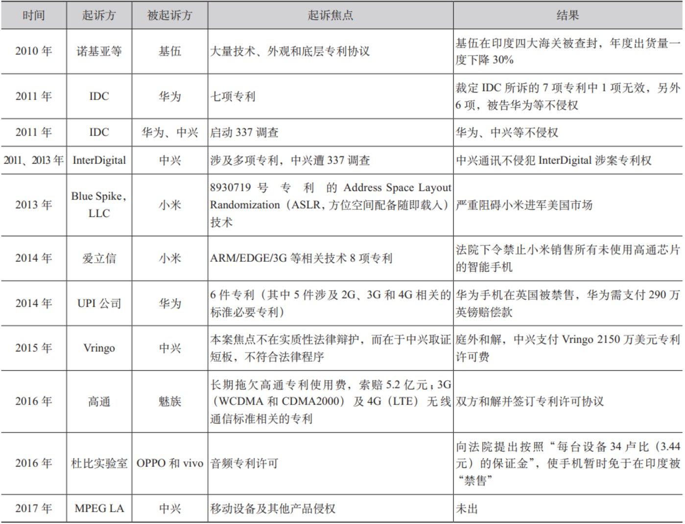 图3:海外企业起诉国产手机统计表