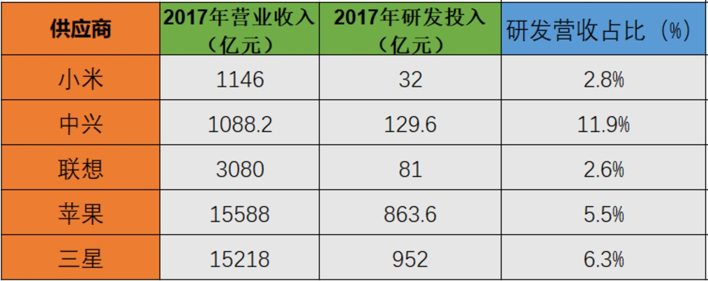 图5:2017年全球部分已上市手机厂商营收、研发投入 数据来源:企业公开数据