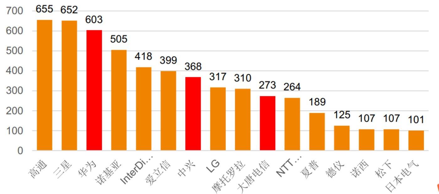 图6: LTE( 4G)专利数分布 数据来源:资料来源: NARLabs