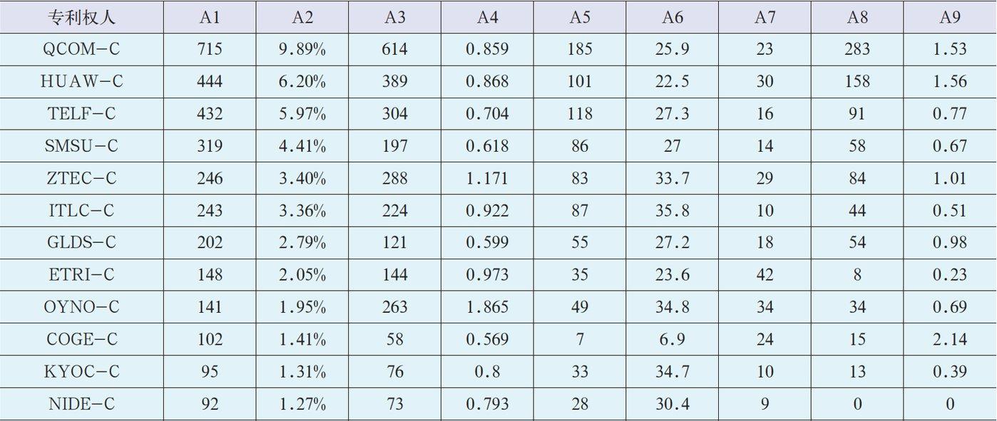 图7:5G专利引用指标统计 数据来源:德温特专利数据库