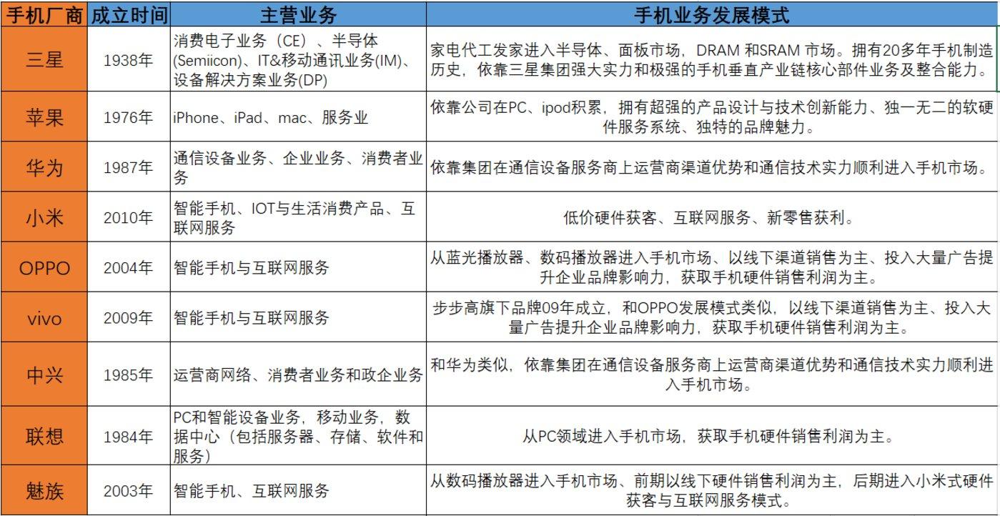 图11:全球手机市场主要厂商手机业务发展模式