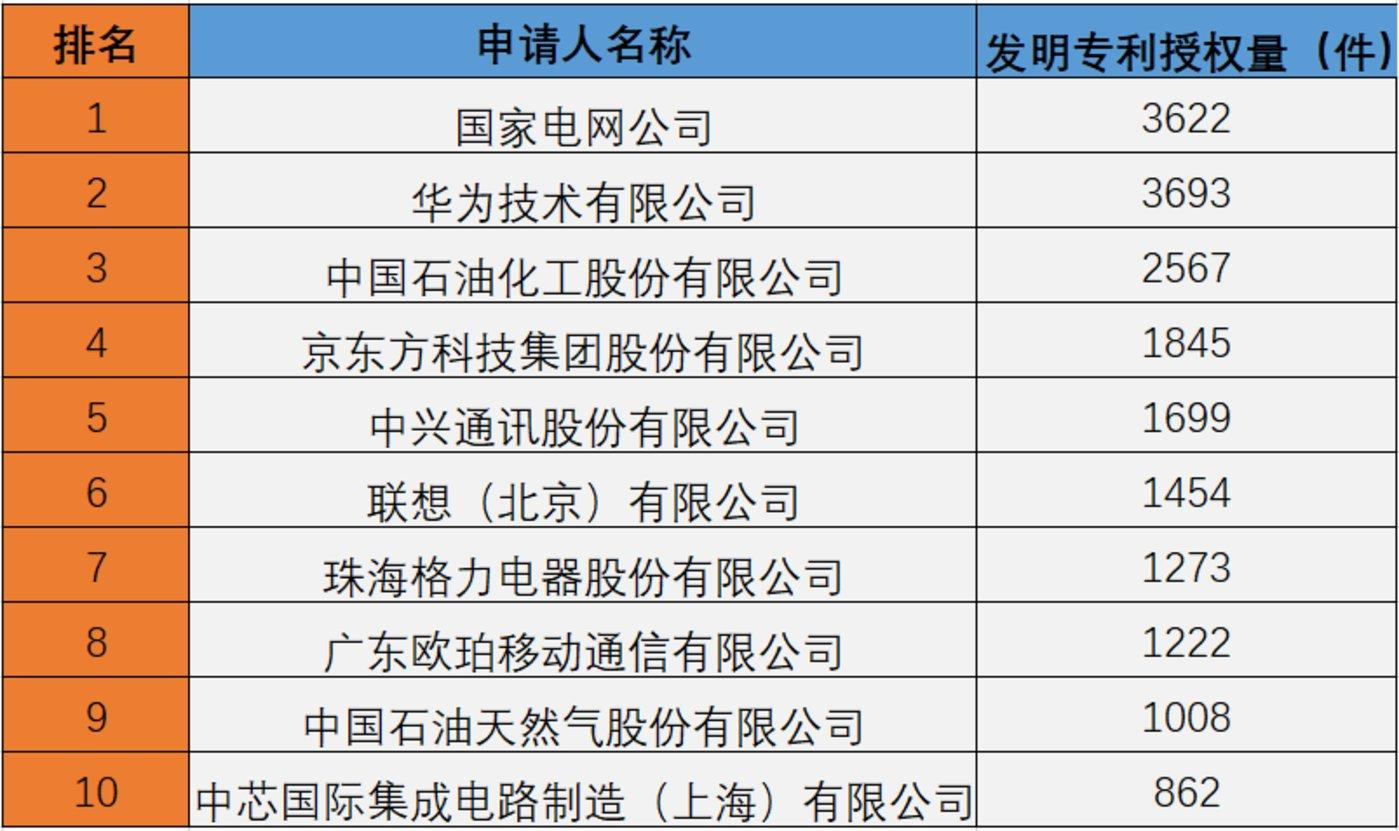 图12:2017年:我国发明专利授权量排名前十的企业(不含港澳台) 数据来源:国家知识产权局