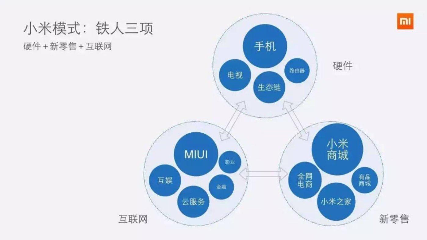 图13:小米商业模式