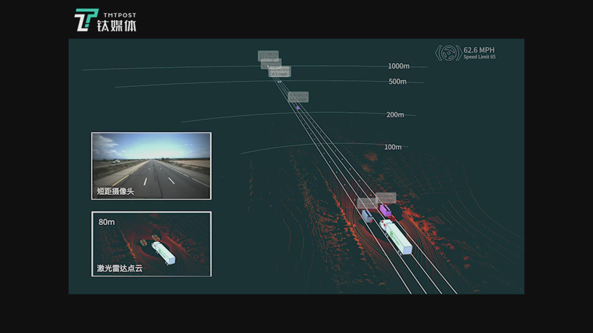 图森自动驾驶卡车1000米感知距离展示丨钛媒体