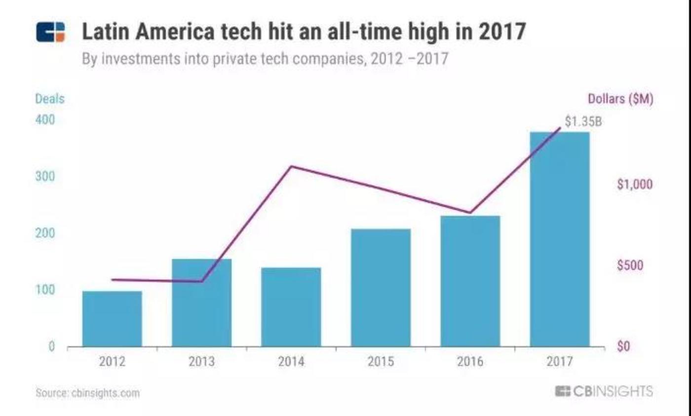 拉美两次创投高峰:2013&2017