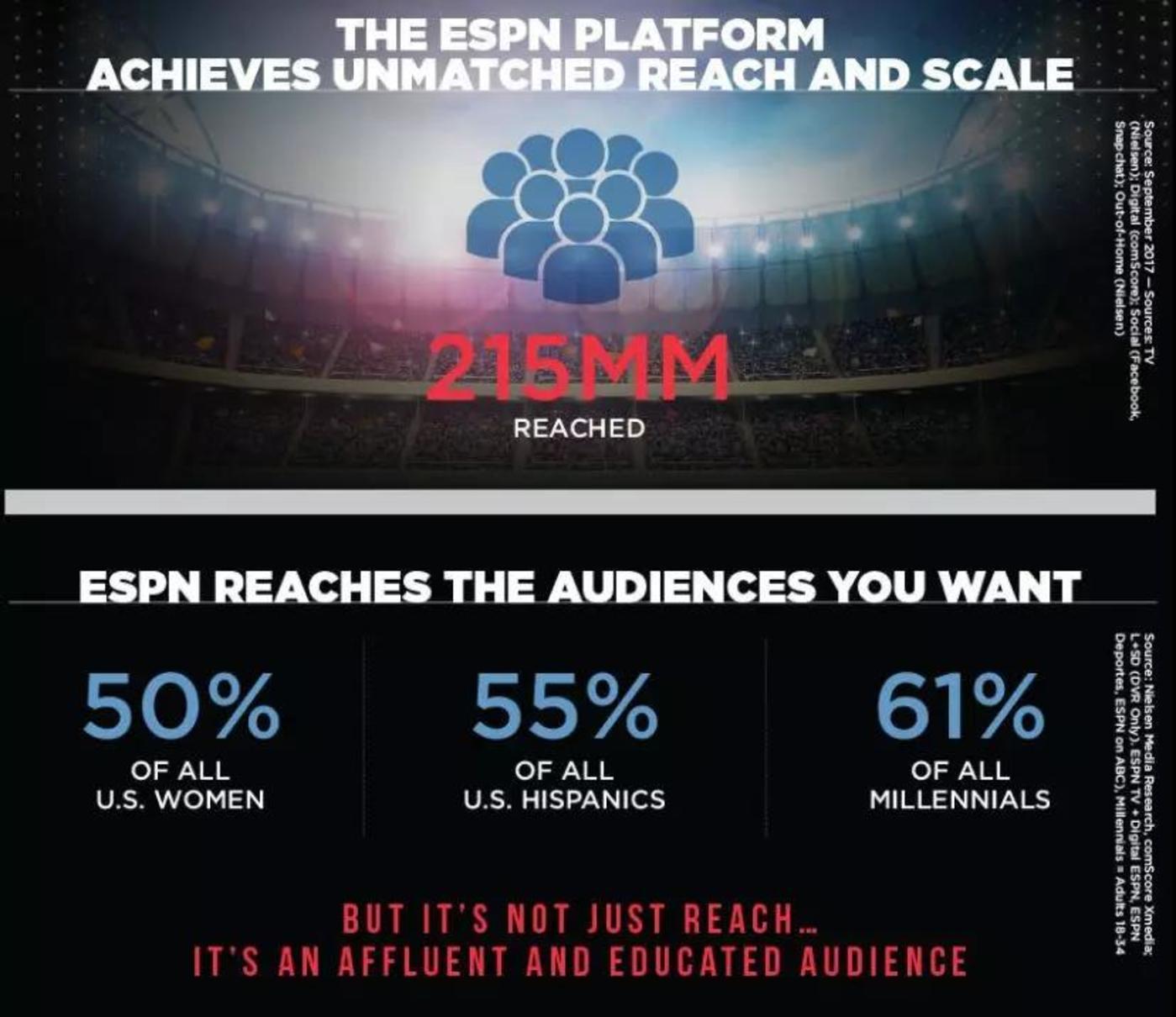 ESPN的招商宣传:平台覆盖全美50%的女性观众,55%的西班牙语受众,61%的千禧一代观众。