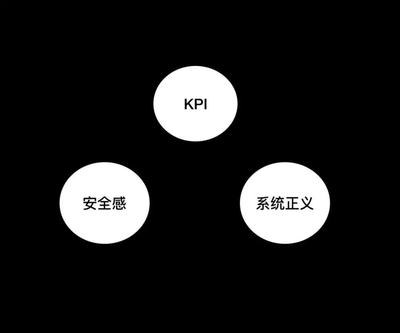 KPI、系统正义、员工安全感