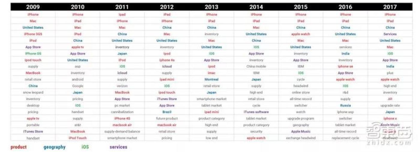 苹果历年财报电话会议关键词
