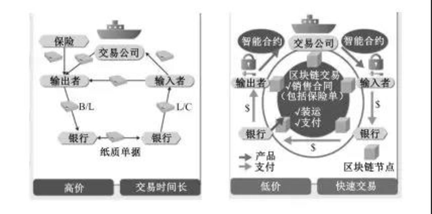 传统基于纸张的交易(左)、基于区块链的合约管理(右)