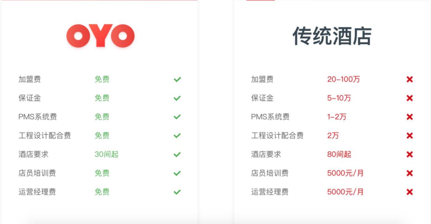 OYO酒店中国官网公布的加盟方案