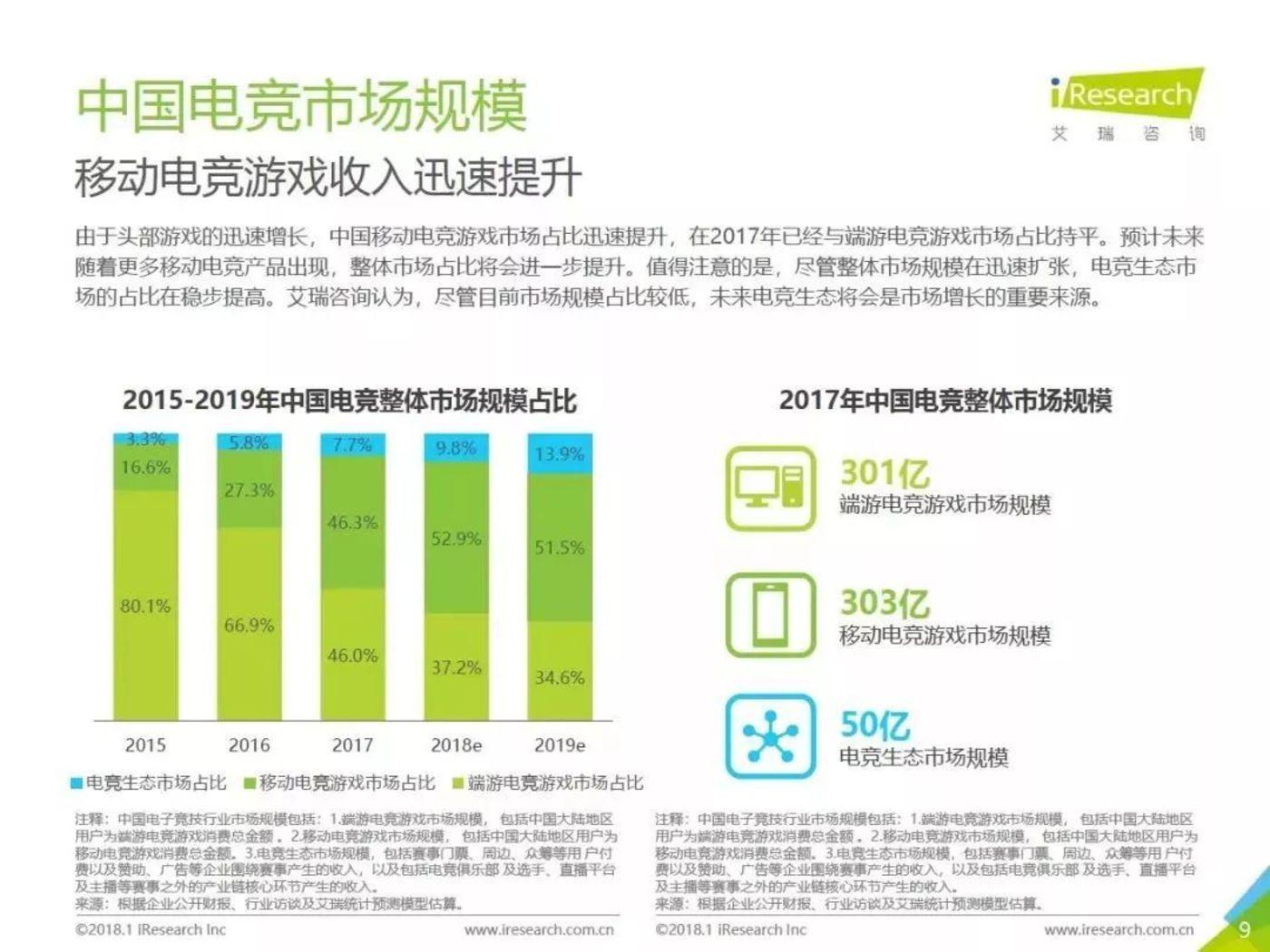 2017中国电竞市场规模