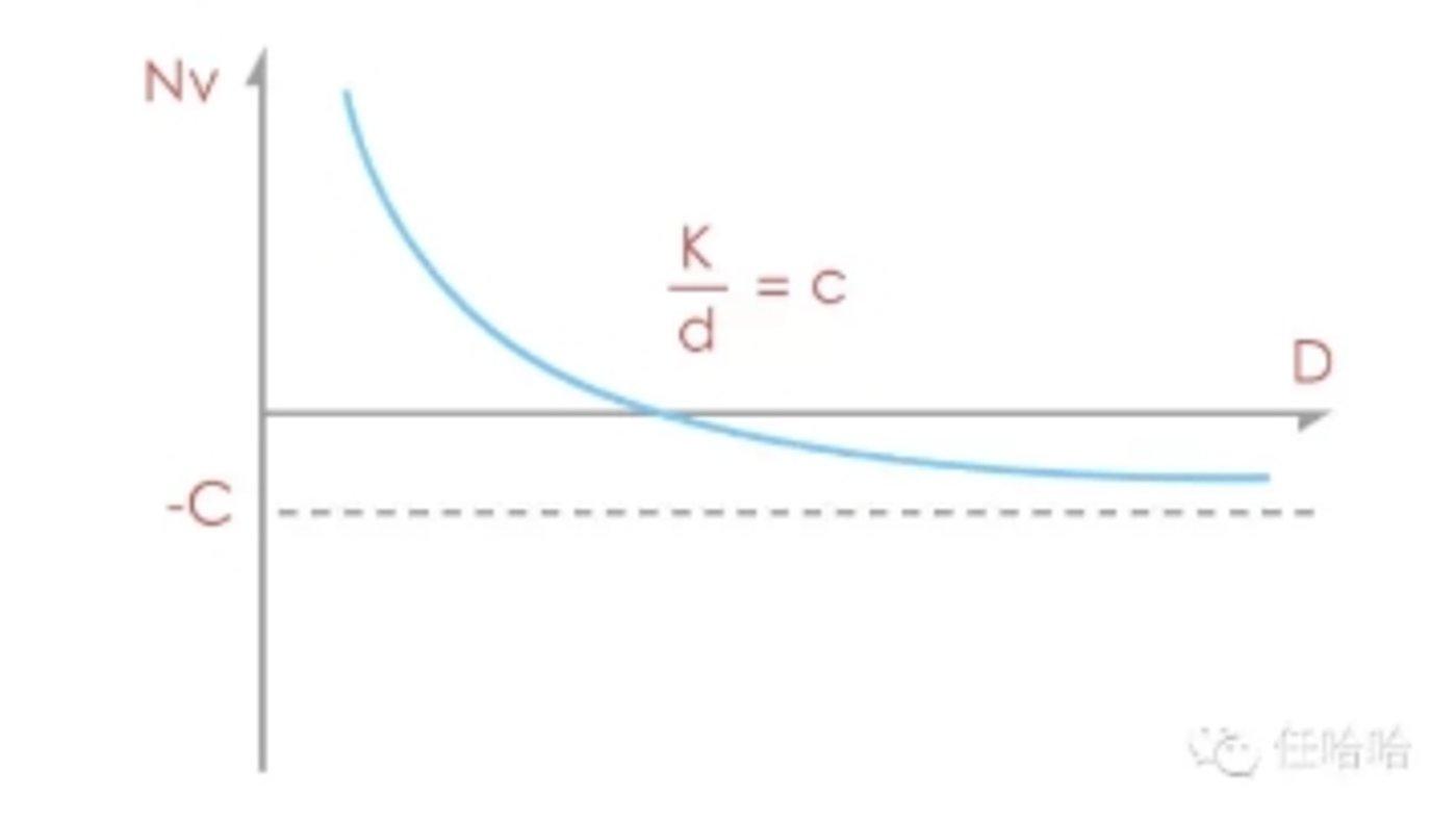 图中设社交网络价值为Nv,关系价值为Rv,连接成本为c,依赖内容的程度为d