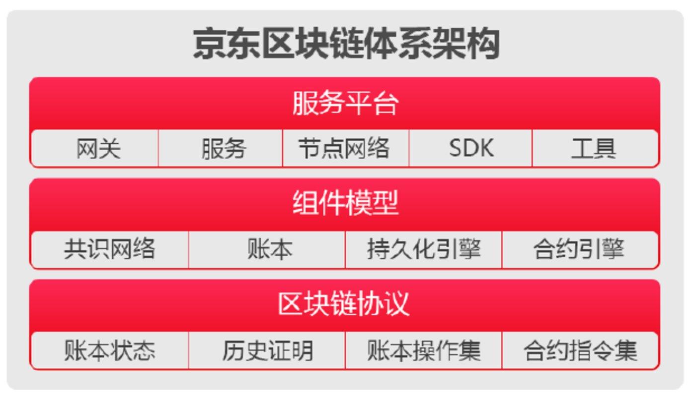 图:京东区块链体系架构图