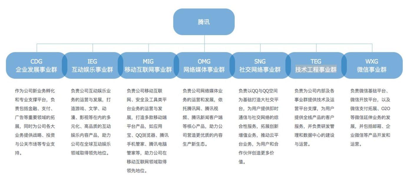 2012年后,腾讯组织架构启用七大事业群制。图片来源:腾讯官网