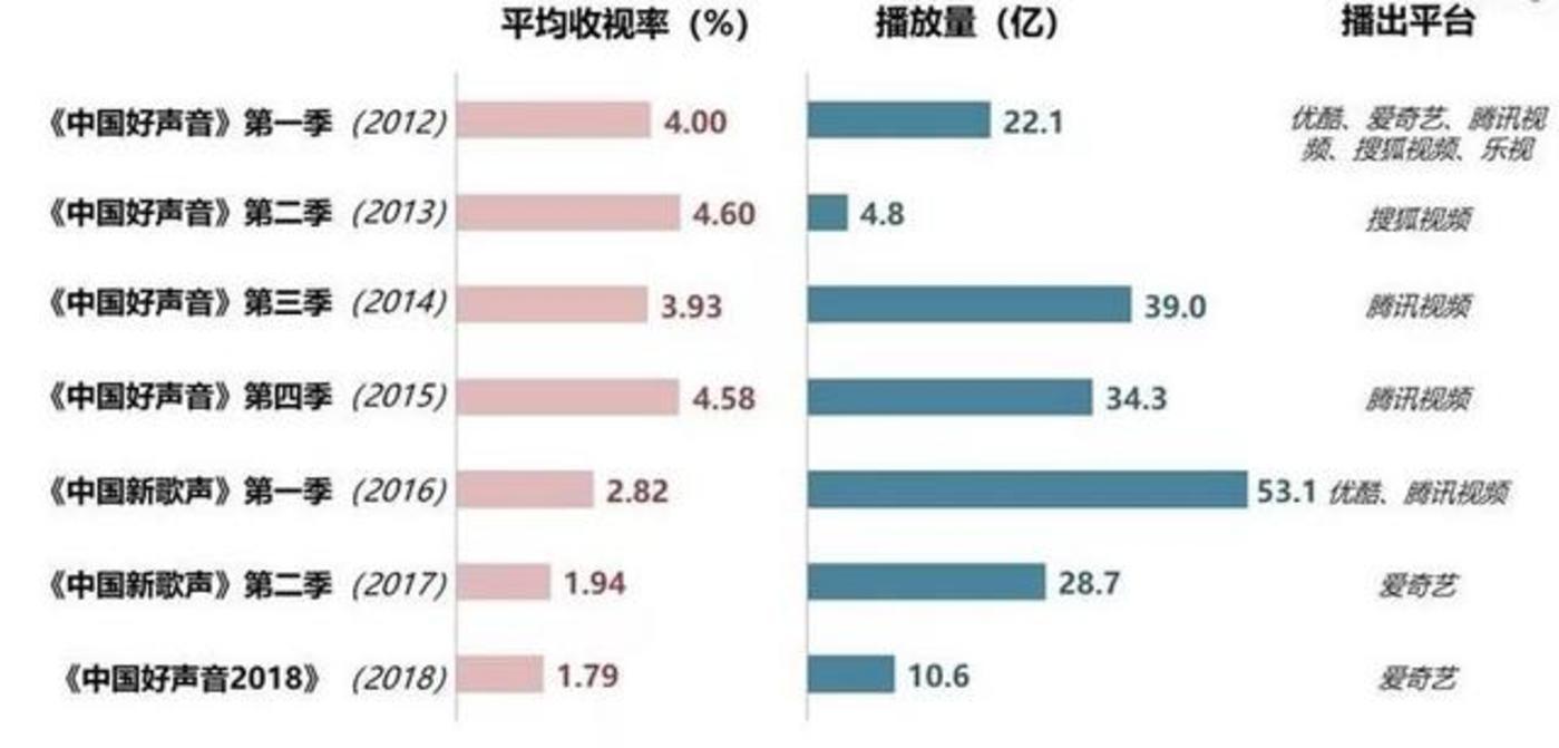 《中国新歌声》收视率和播放量对比图