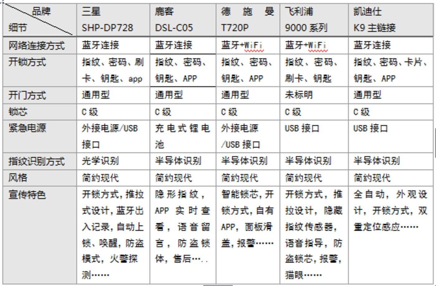 资料来源:京东网站商品参数界面