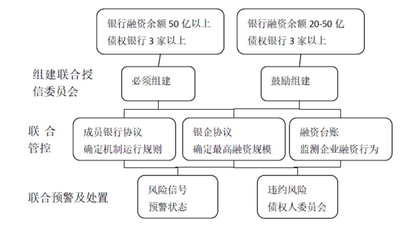 联合授信机制整体架构图