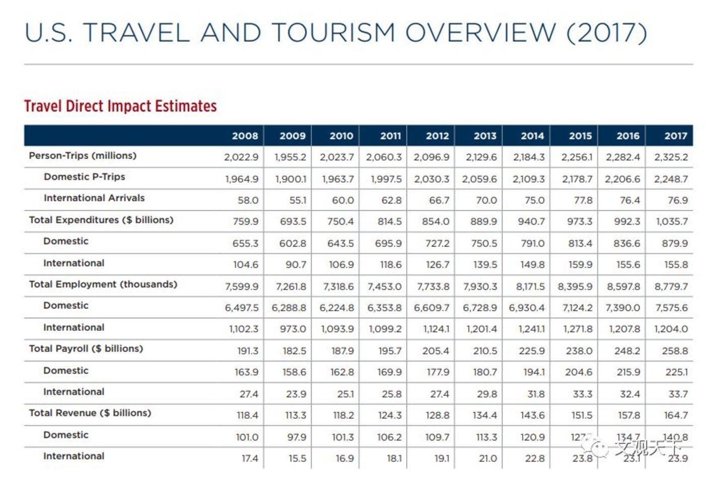 数据来源:美国旅游协会