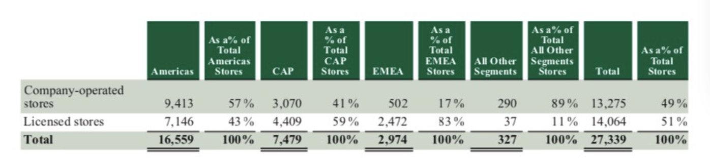 2017财年分地区门店数量