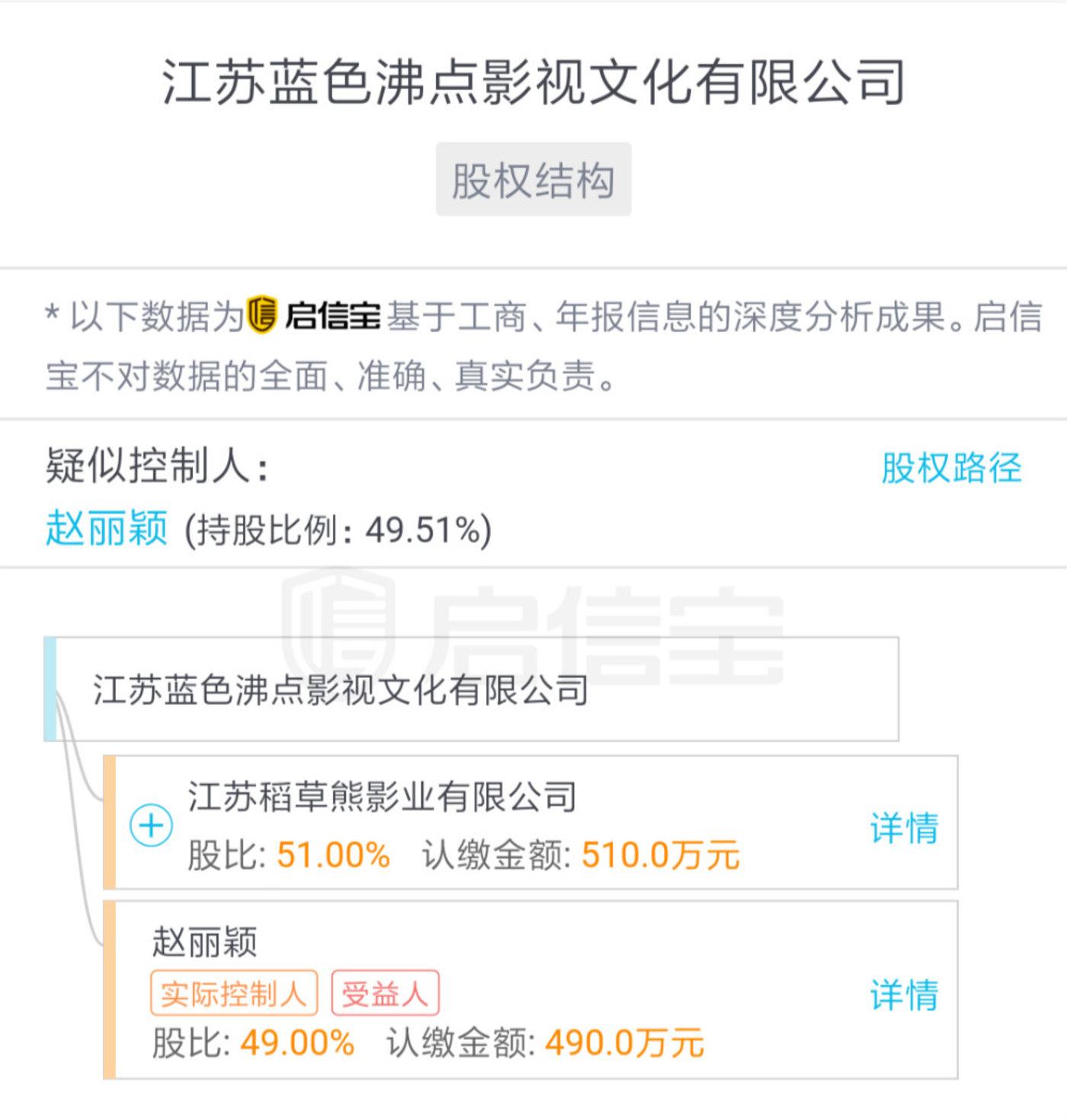 江苏蓝色沸点影视股权结构(来源启信宝)