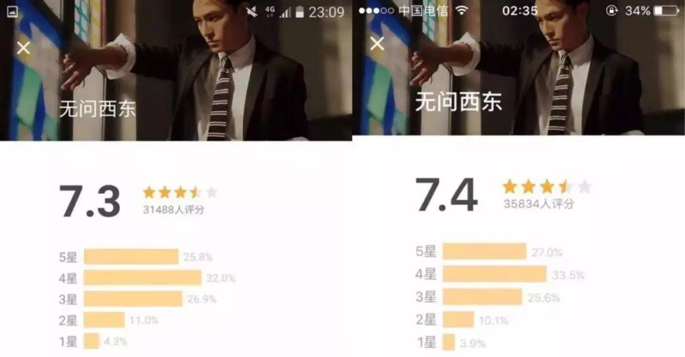 《无问西东》被质疑评价数在夜间三小时内暴增4346个,评分由7.3分涨到7.4分