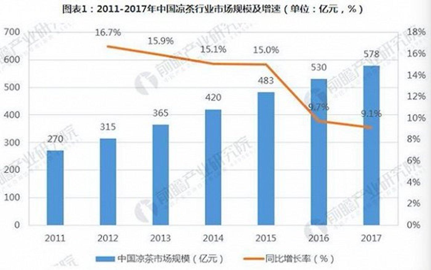 中国凉茶市场规模走势图。图片来源:前瞻产业研究院