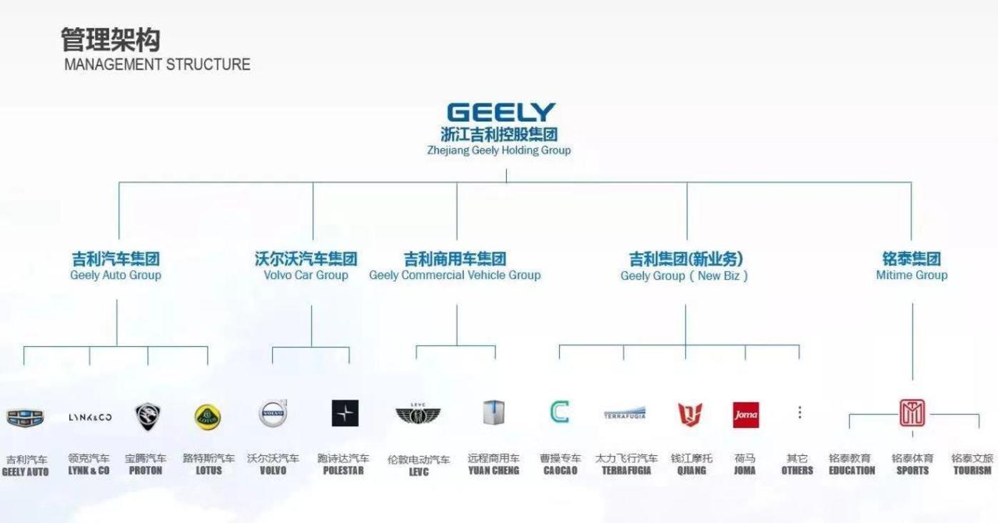 吉利控股集团的业务架构图