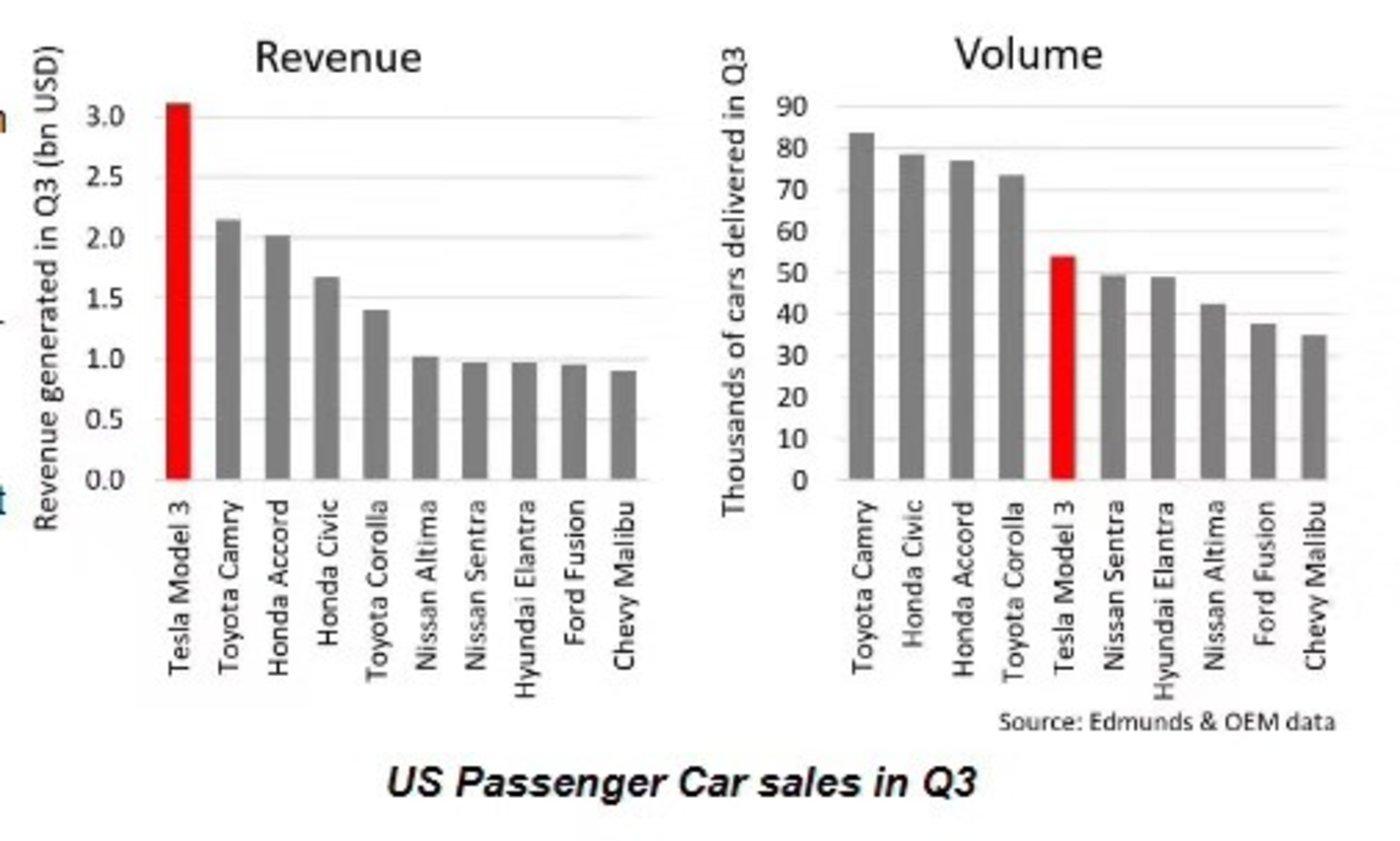 特斯拉Model3在美国销量