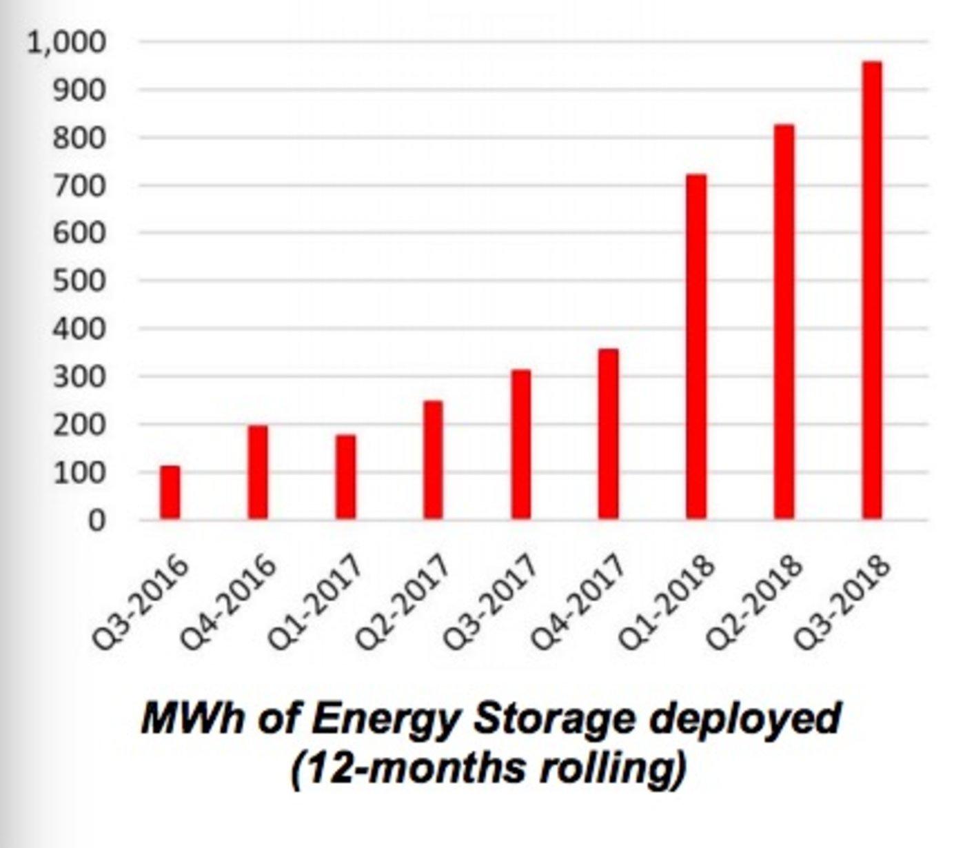 特斯拉储能业务增长