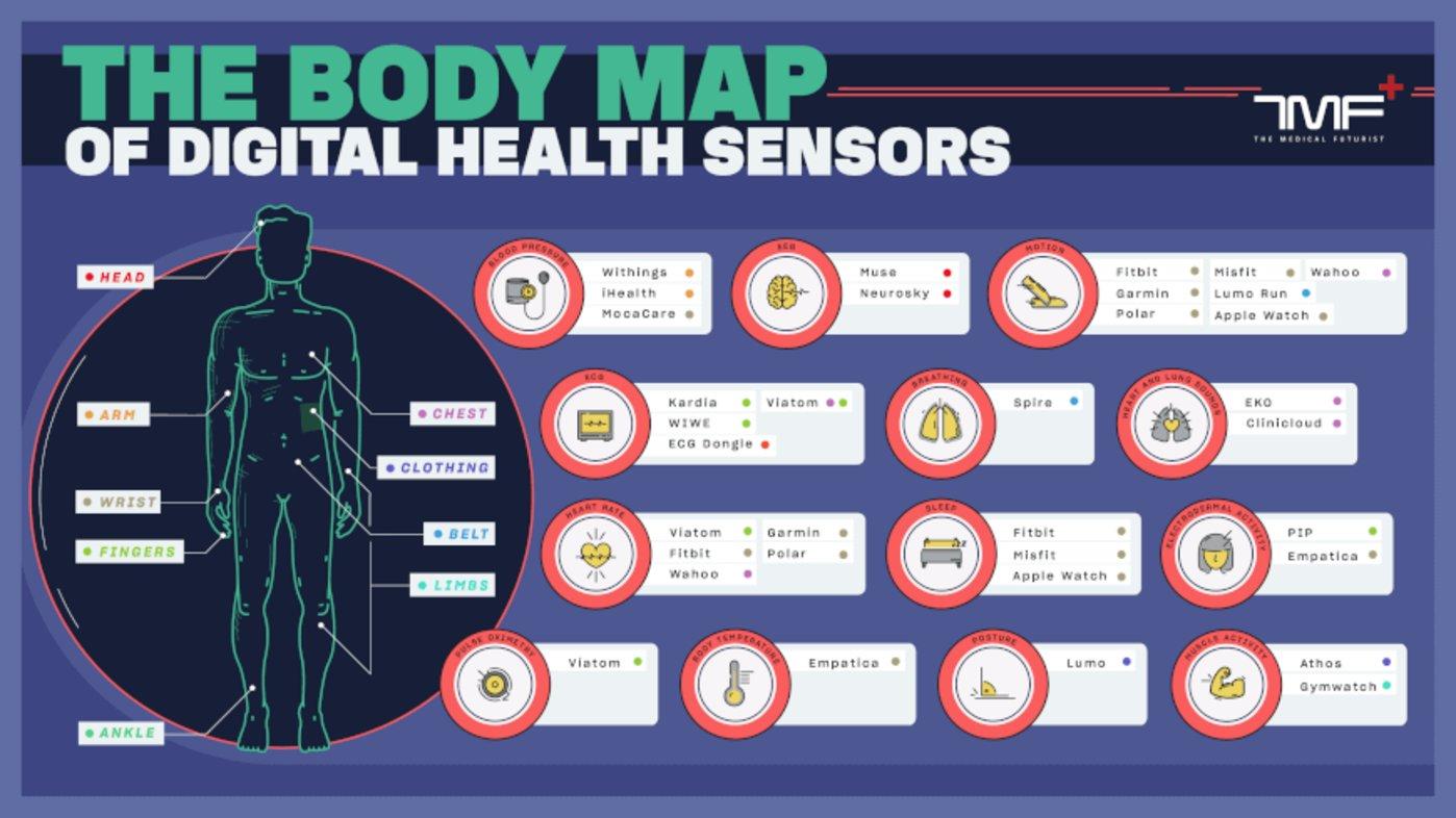 数字健康传感器身体图,图片来自The medical futurist