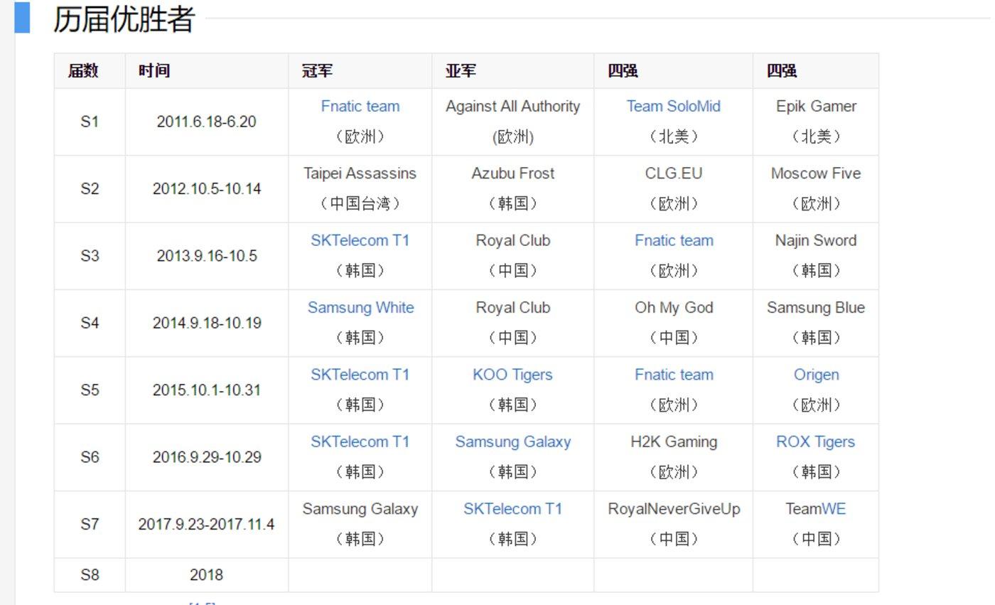 图片:英雄联盟全球总决赛历届赛况