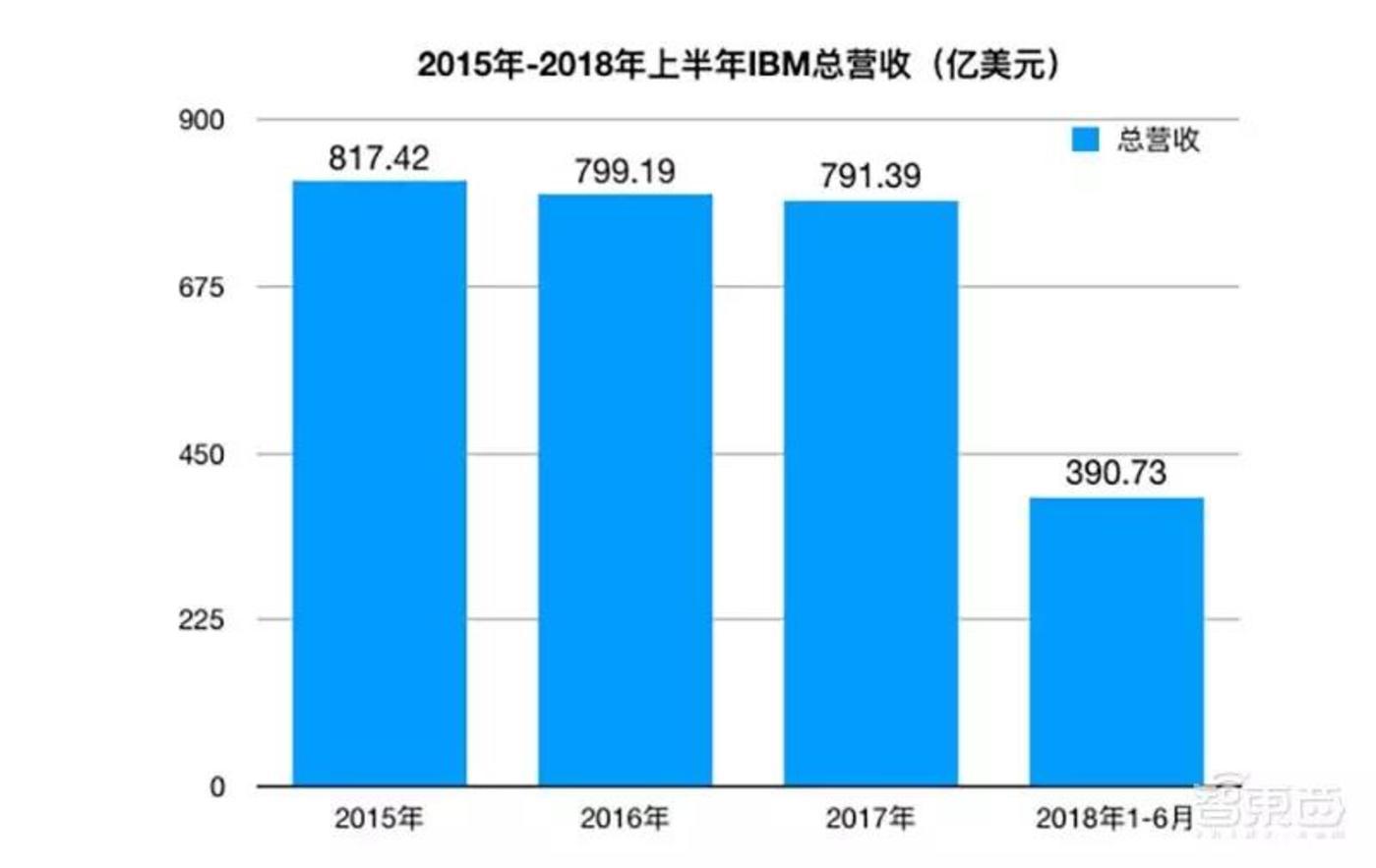 2015年-2018年上半年IBM总营收变化