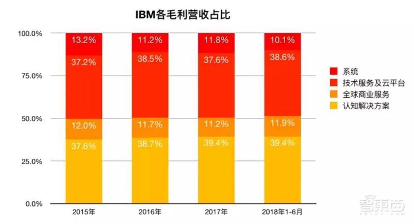IBM各业务毛利占比