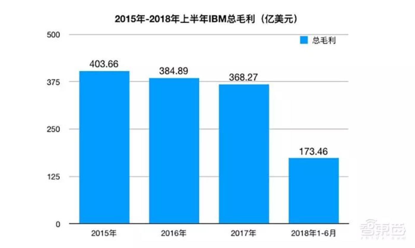 2015年-2018年上半年IBM总毛利变化
