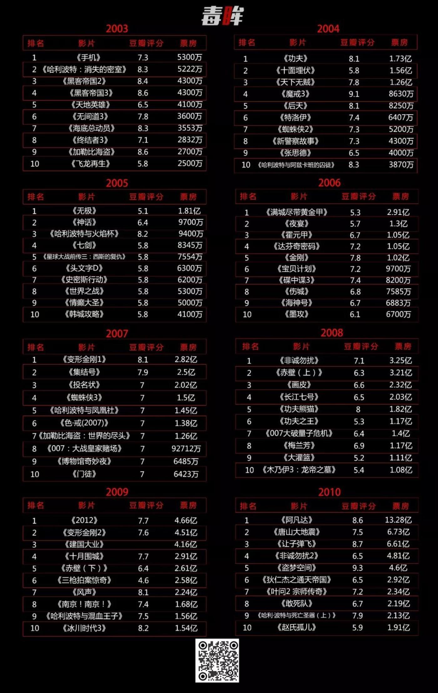 2003-2011年国内票房TOP10