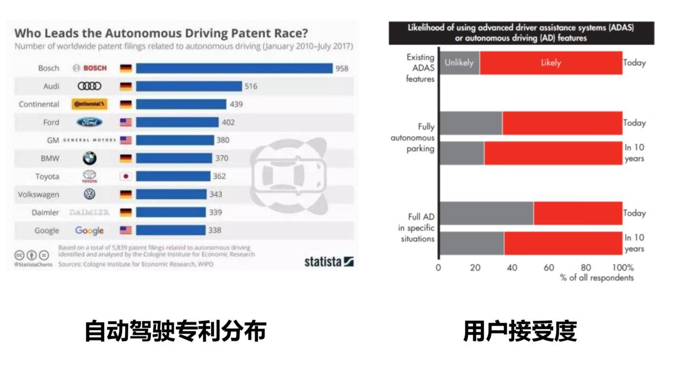 数据显示,用户对自动驾驶的接受度还在提升
