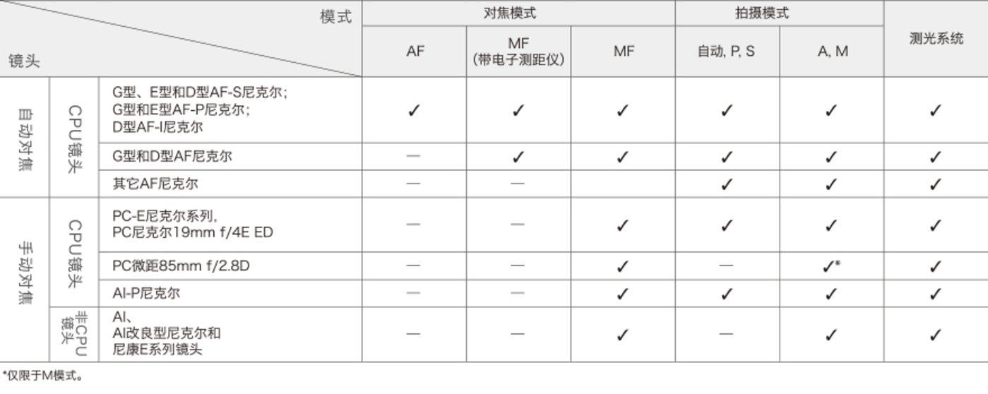FTZ卡口适配器支持的功能