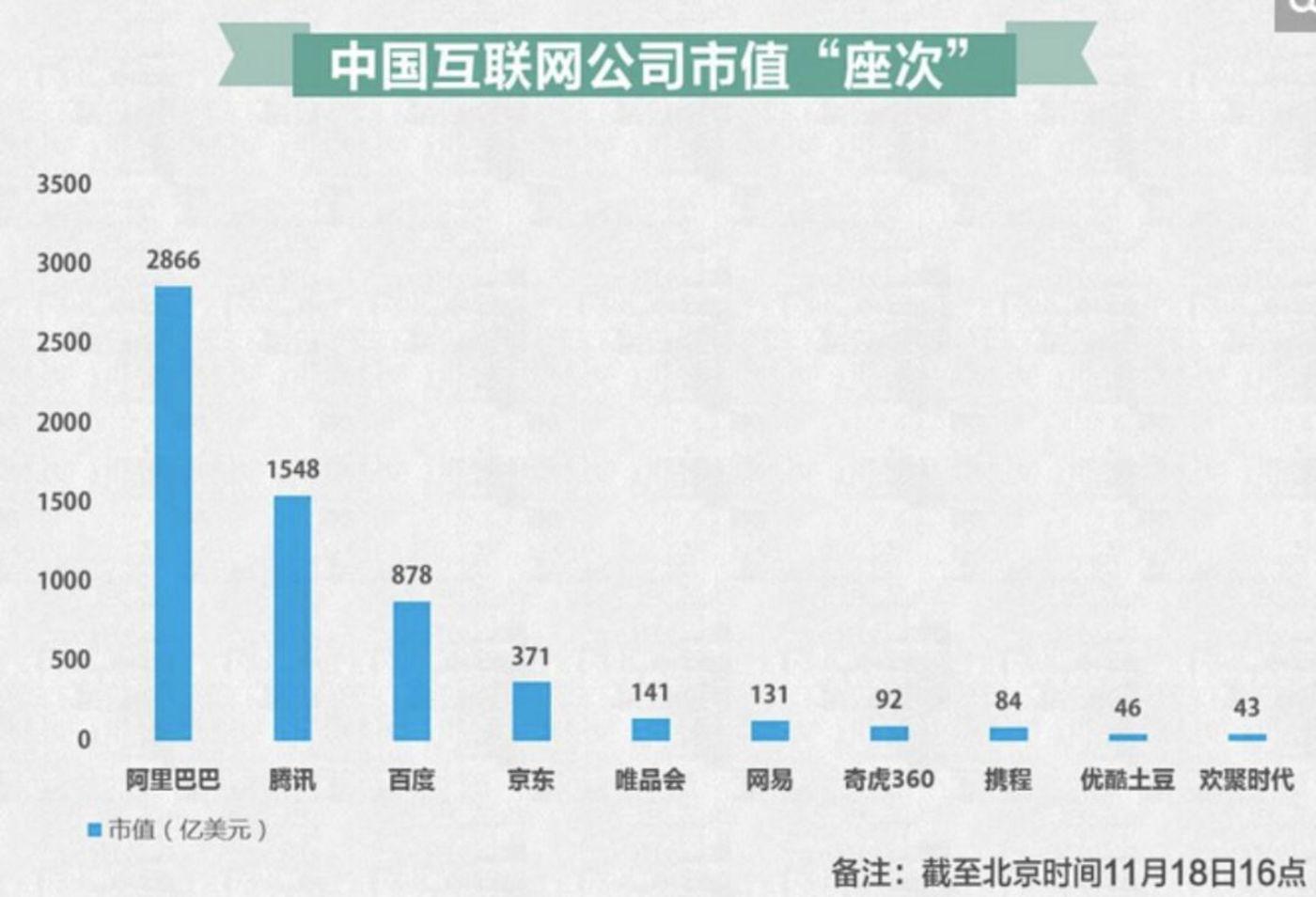 2014 年中国互联网公司市值排行