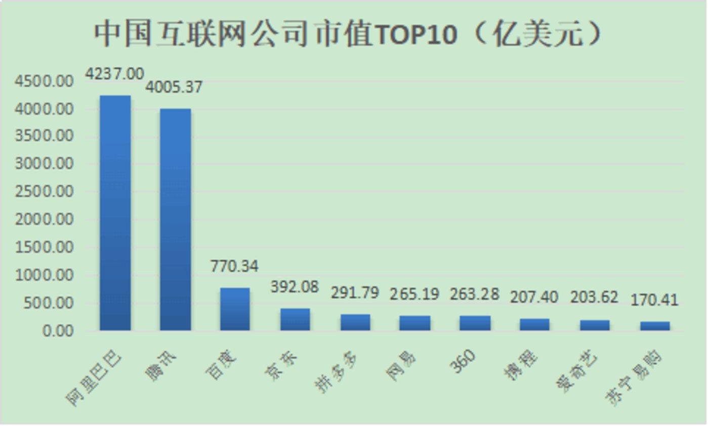 2018 年 9 月中国互联网市值排行