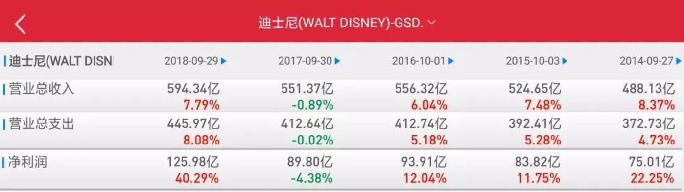 迪士尼历年年报数据
