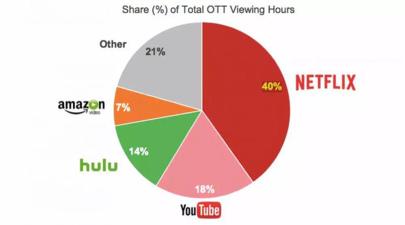 Hulu去年的付费订阅人数超1700万,独立观众数达5400万人,是仅次于Netflix、Youtube、Amazon的第四大流媒体平台。