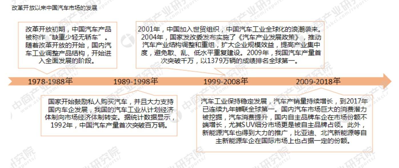 数据来源:发改委、中商产业研究院整理