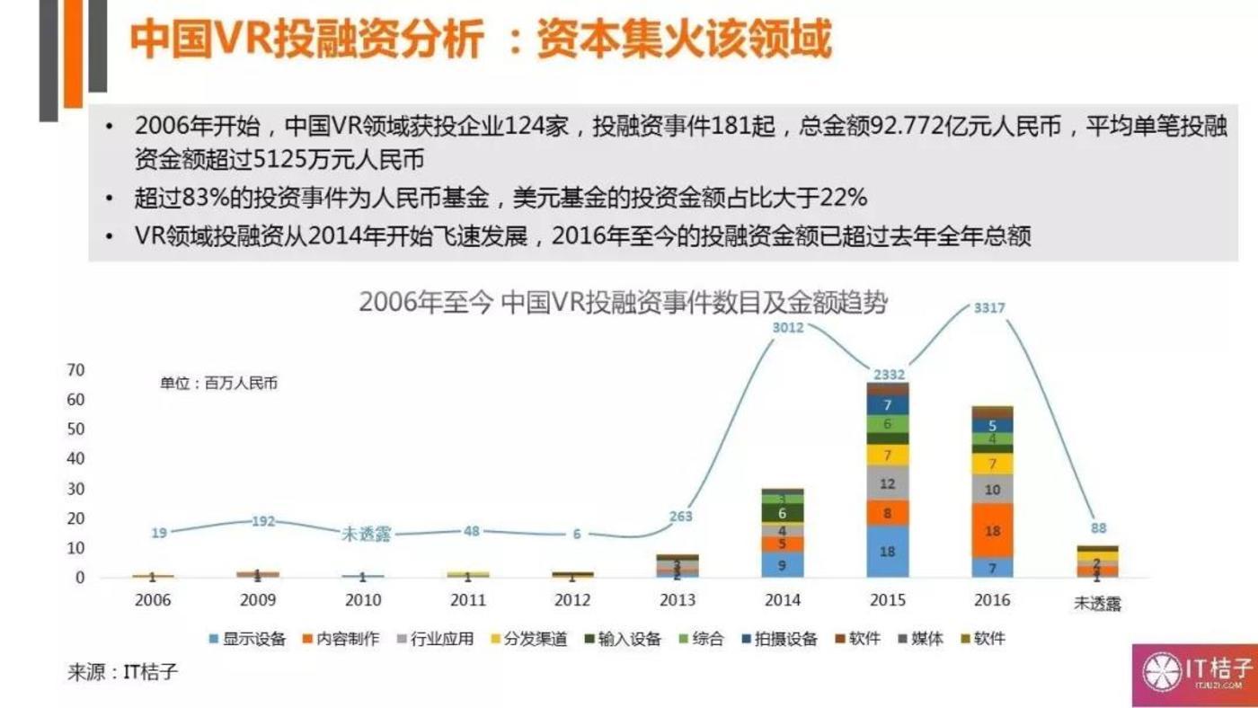 中国VR投融资分析(数据来源:IT桔子)