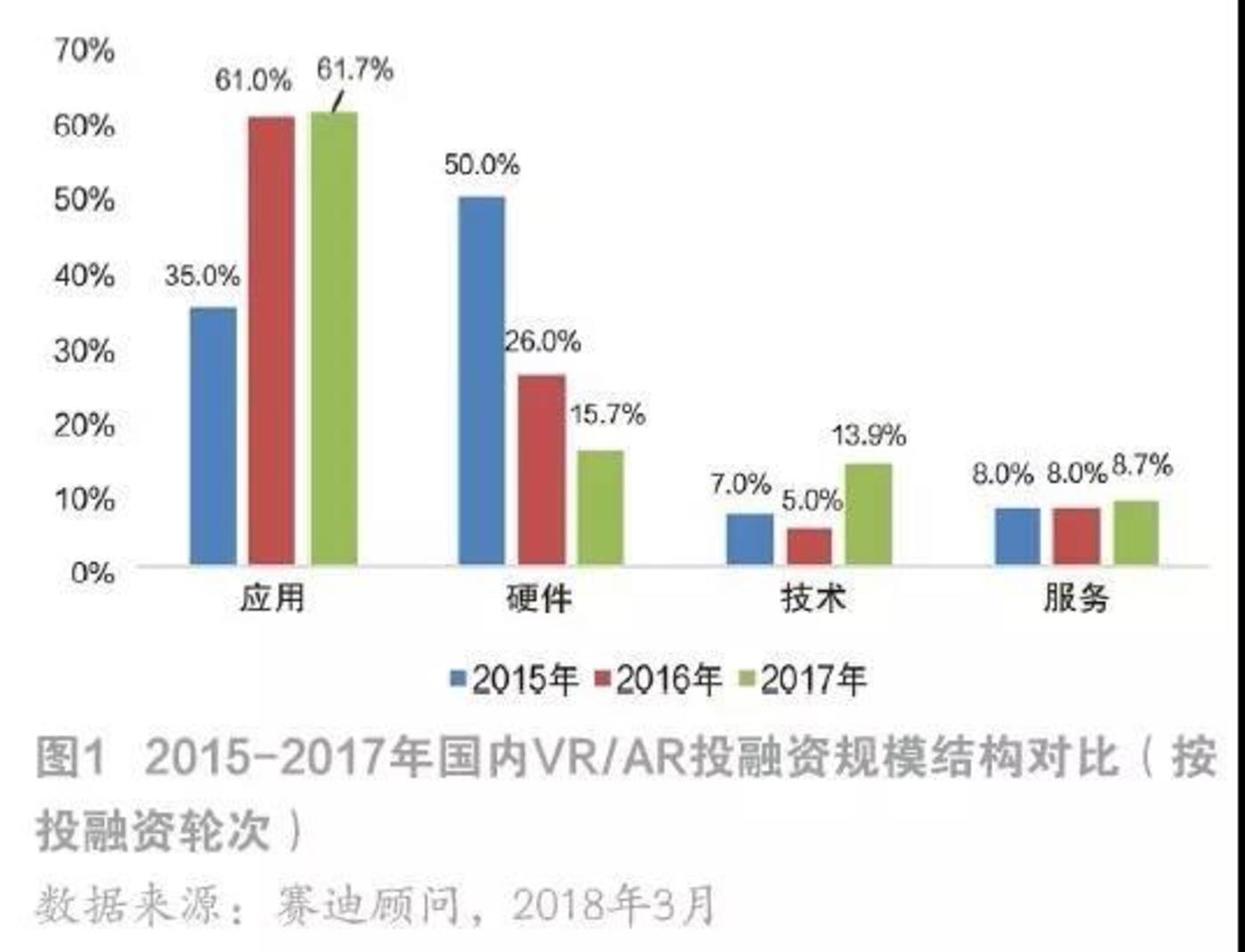 从国内VR/AR投融资结构对比看,技术的投资占比并不高