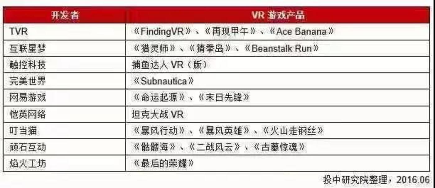 2016年出现的VR游戏