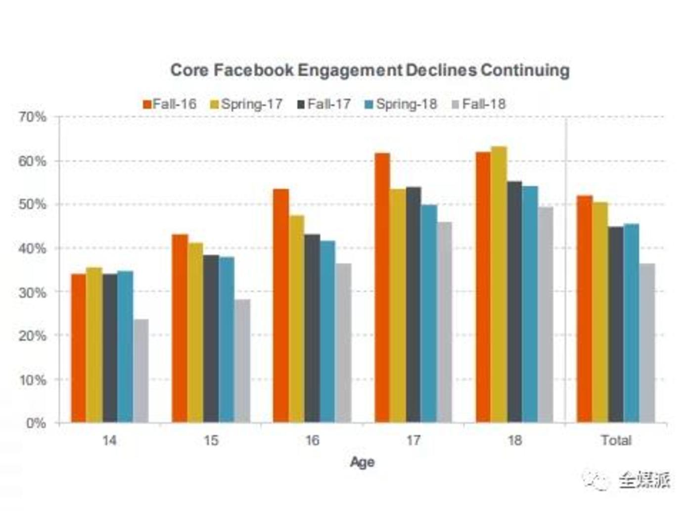随着时间推移,所有年龄层的年轻群体都在减少对Facebook的关注