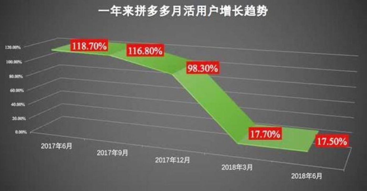 拼多多截至2018年6月份之前一年的用户增长趋势