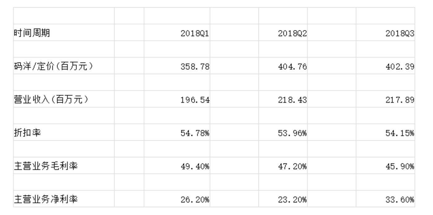 营业收入等数据为一般图书发行业务数据